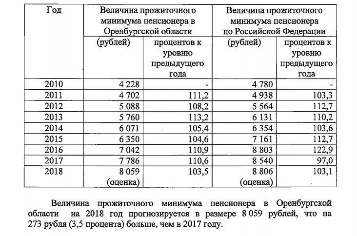 Прожиточный минимум в оренбургской области в 2016