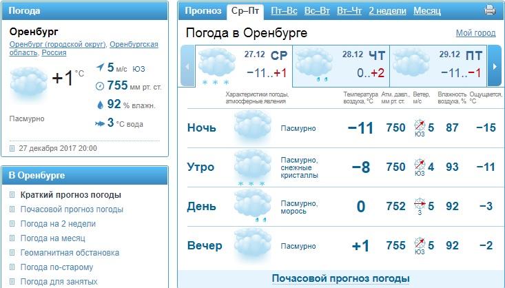 солнечно погода на 10 дней в городе оренбурге процессе